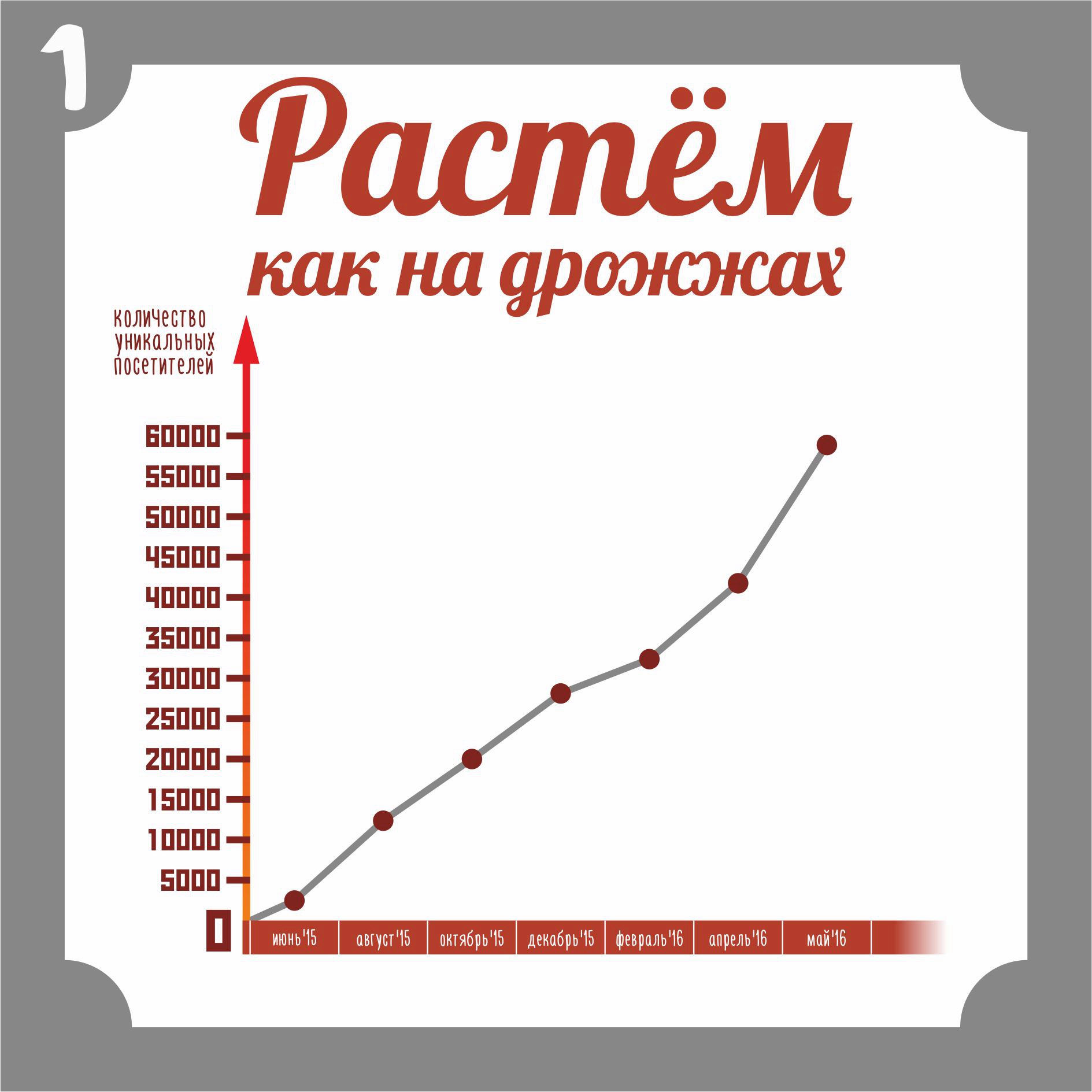 реклама на китауне смоленск, статистика