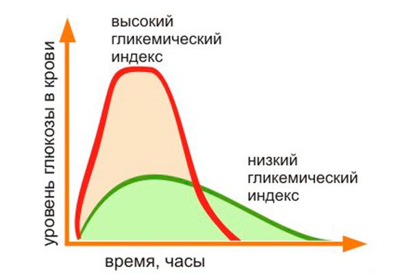 гликемический индекс график