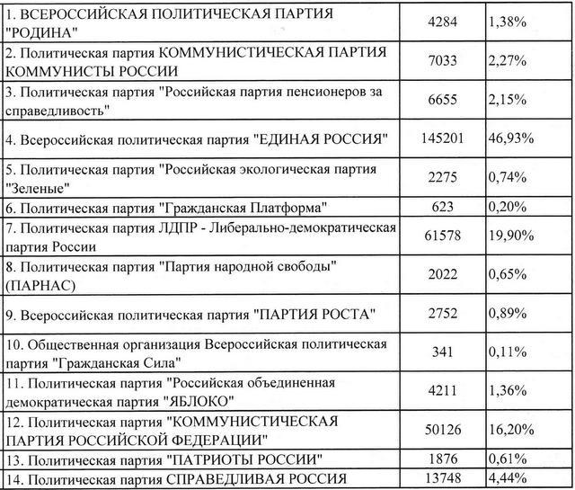 выборы в смоленской области