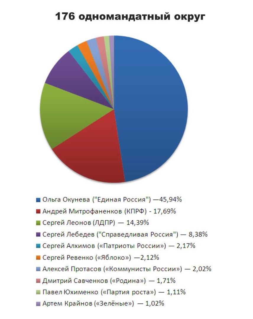выборы в смоленской области, результаты